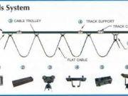 ซื้อรอกเครนไฟฟ้า,จำหน่ายรอกสลิงไฟฟ้า,จำหน่ายอุปกรณ์รอกเครน,รอกเครนไฟฟ้า,จำหน่ายอุปกรณ์เครนโรงงาน,อะไหล่รอกเครน,จำหน่ายรอกโซ่ไฟฟ้า,จำหน่ายรอกไฟฟ้ามือสอง
